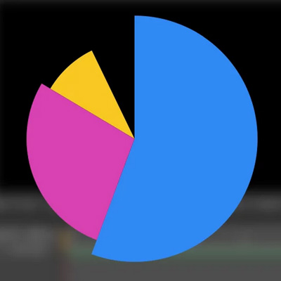charts after effects